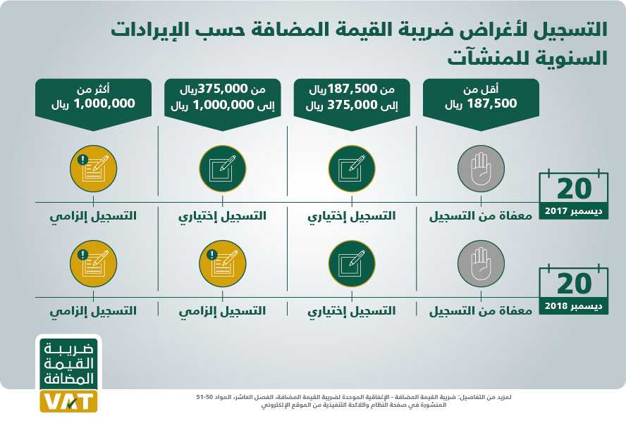 قيمة الضريبة المضافة في السعودية