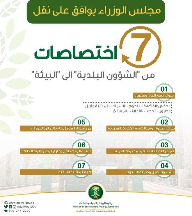 نقل 7 اختصاصات إلى الزراعة