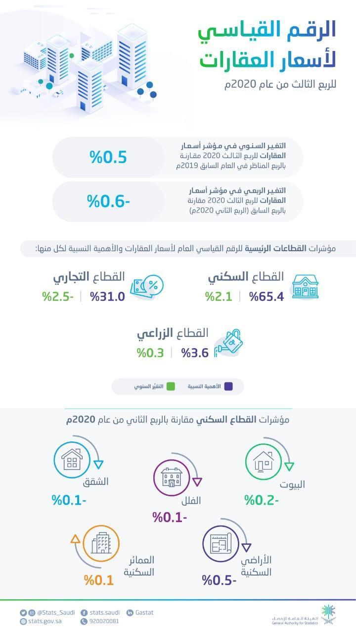 الرقم القياسي - أسعار العقارات