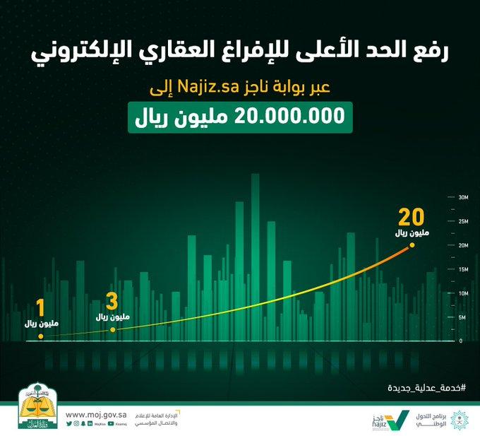 العقارات - رفع الفراغ إلى 20 مليون